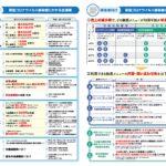 新型コロナ支援策を「一覧表」に整理!(2020年5月7日)